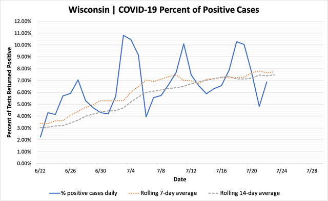 percent_positive_cases_07232020.png