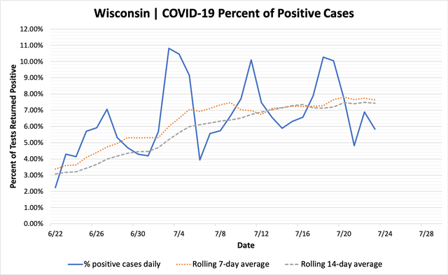 percent_positive_cases_07242020.png
