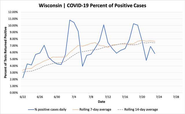 percent_positive_cases_07242020.png