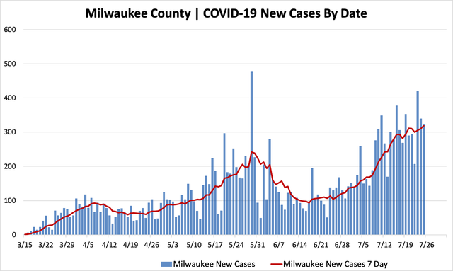 07252020_mkecountycases.png