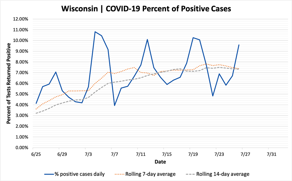 Daily Wisconsin COVID-19 Update: State Reports One New