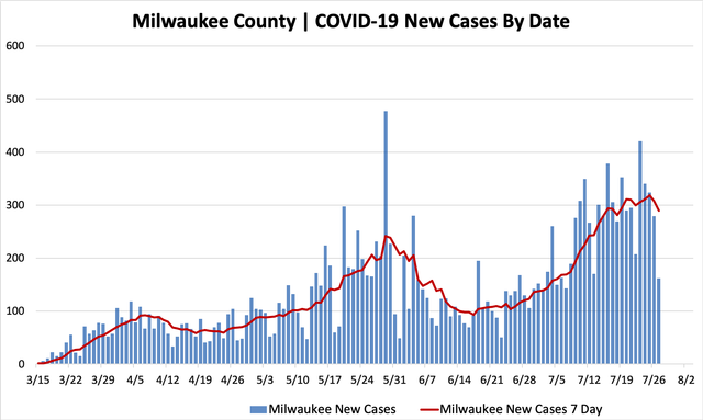 07272020_mkecountycases.png