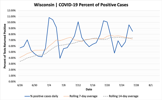 percent_positive_cases_07272020.png