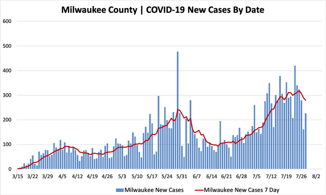 07282020_mkecountycases.png