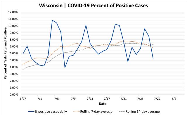 percent_positive_cases_07282020.png