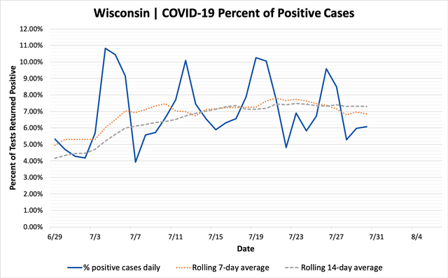 percent_positive_cases_07302020.png