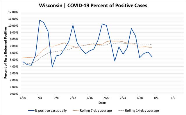 percent_positive_cases_07312020.png