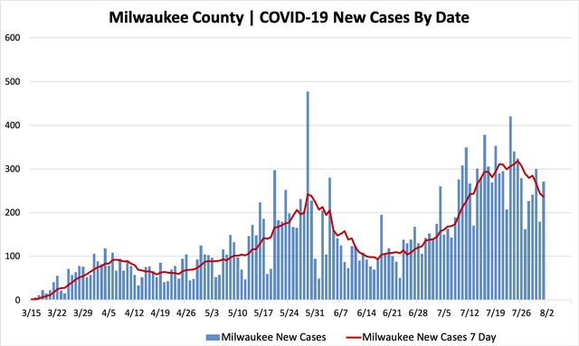08012020_mkecountycases.png