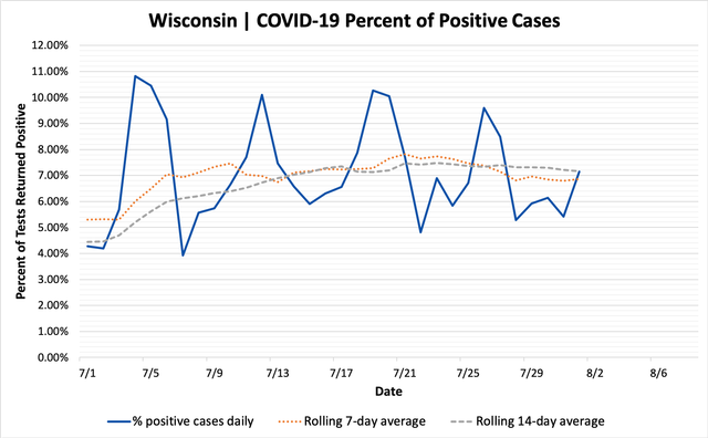 percent_positive_cases_08012020.png