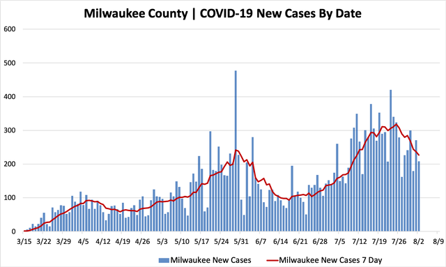 08022020_mkecountycases.png