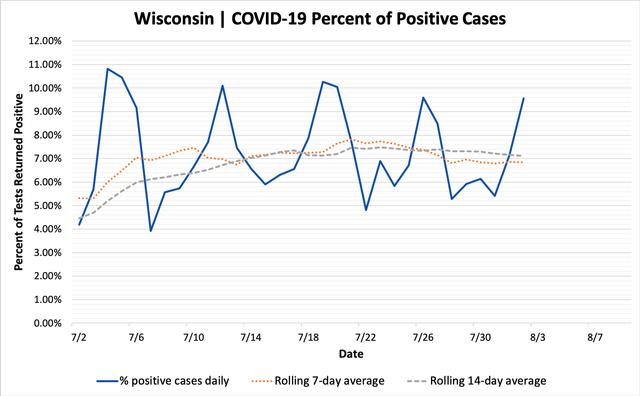 percent_positive_cases_08022020.png