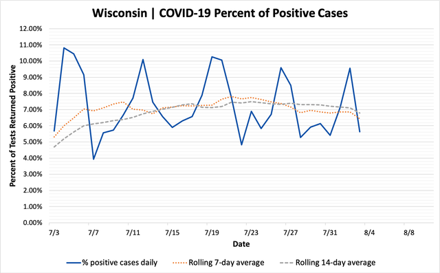 percent_positive_cases_08032020.png