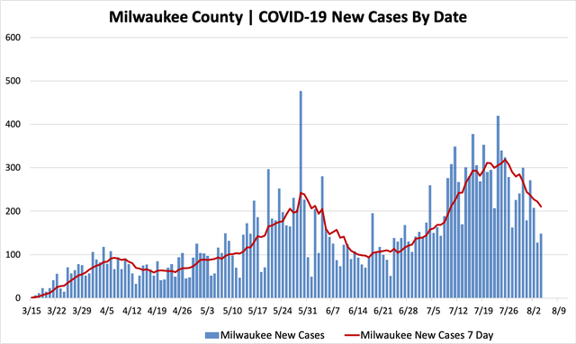 08042020_mkecountycases.png