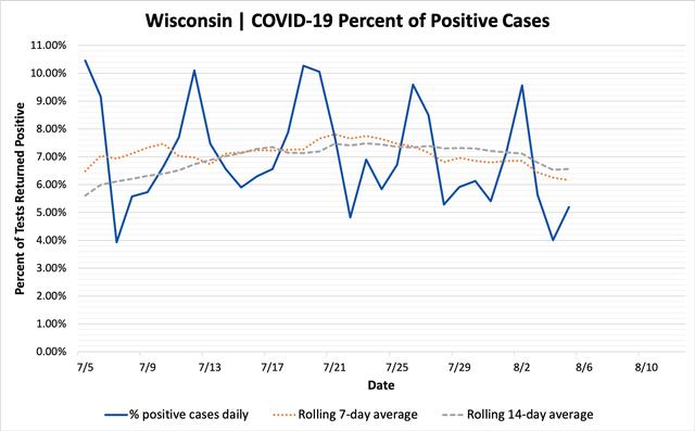 percent_positive_cases_08052020.png