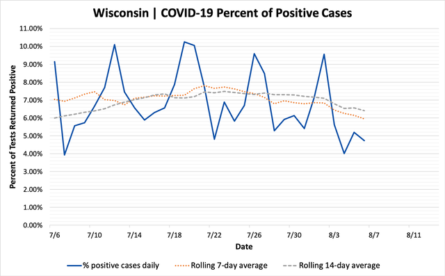 percent_positive_cases_08062020.png