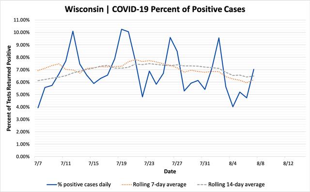 percent_positive_cases_08072020.png
