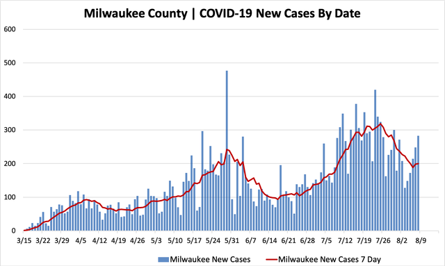 08082020_mkecountycases.png