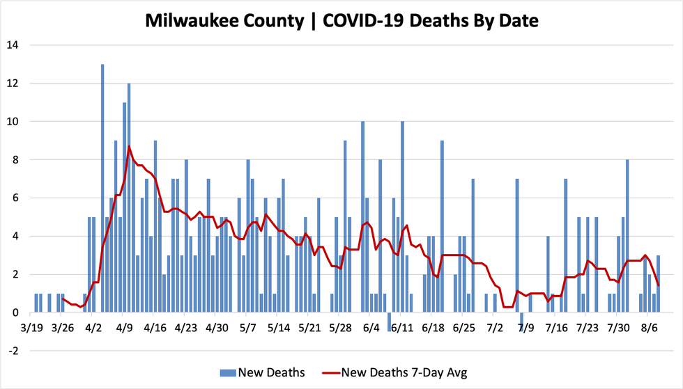 Wisconsin reports 1,165 new COVID-19 cases, 6 new deaths