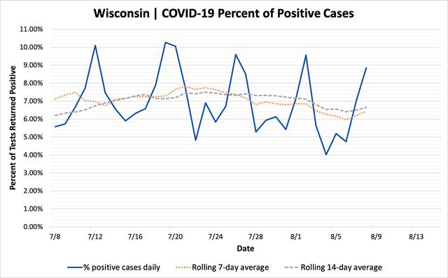 percent_positive_cases_08082020.png