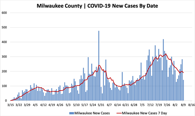 08092020_mkecountycases.png