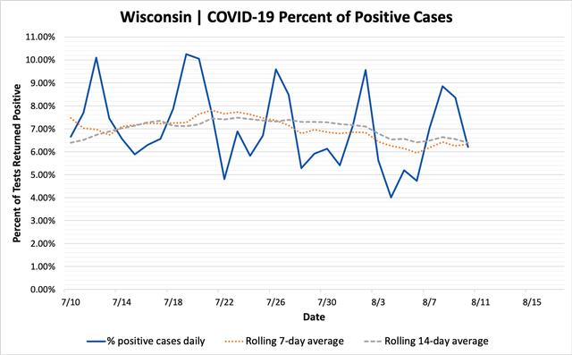 percent_positive_cases_08102020.png