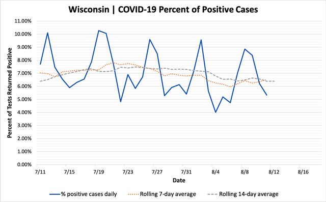percent_positive_cases_08112020.png