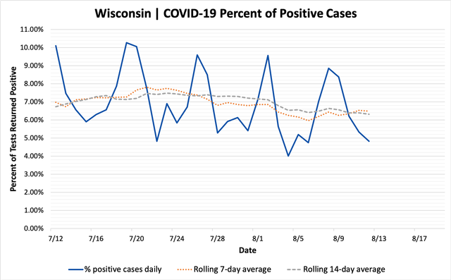 percent_positive_cases_08122020.png