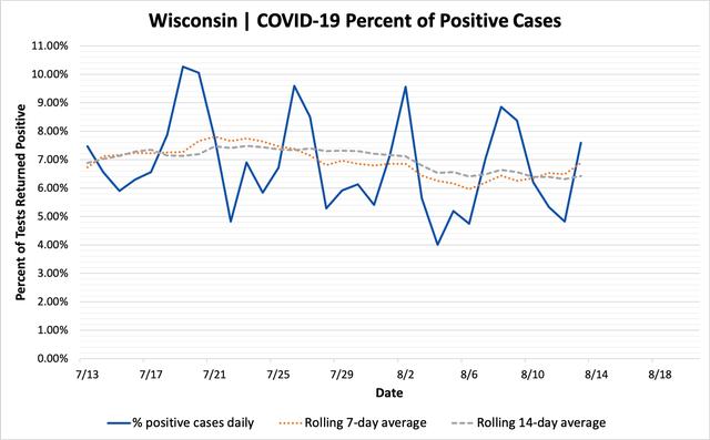 percent_positive_cases_08132020.png