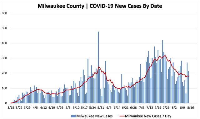 08142020_mkecountycases.png