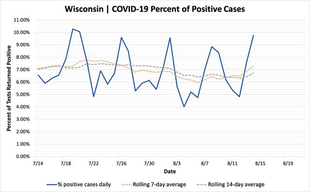 percent_positive_cases_08142020.png