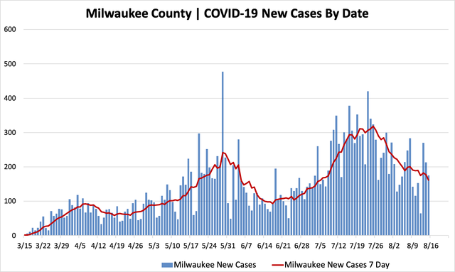 08152020_mkecountycases.png