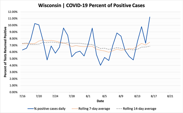 percent_positive_cases_08162020.png