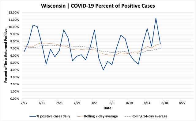 percent_positive_cases_08172020.png