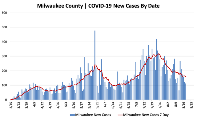 08182020_mkecountycases.png
