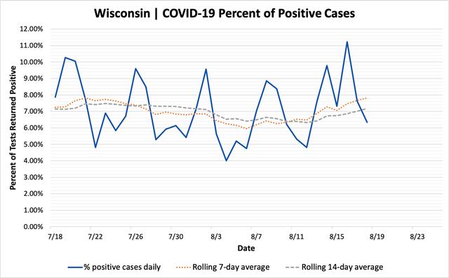 percent_positive_cases_08182020.png