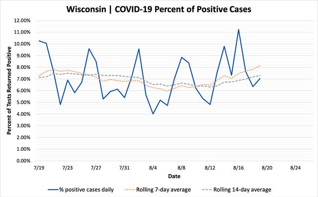 percent_positive_cases_08192020.png