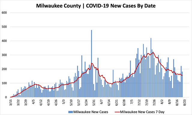 08212020_mkecountycases.png
