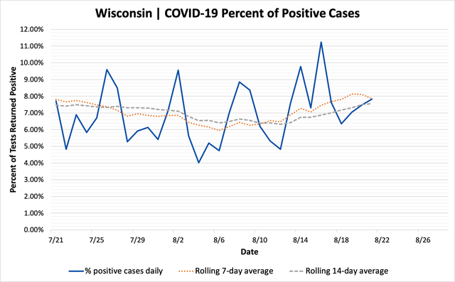 percent_positive_cases_08212020.png
