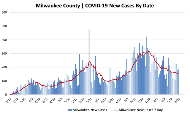 08222020_mkecountycases.png