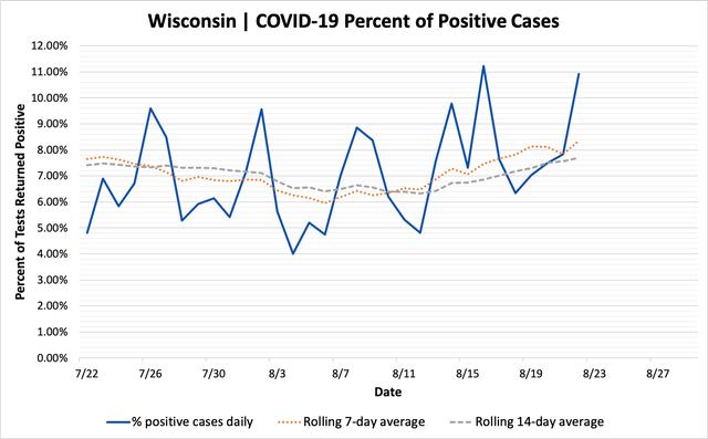 percent_positive_cases_08222020.png