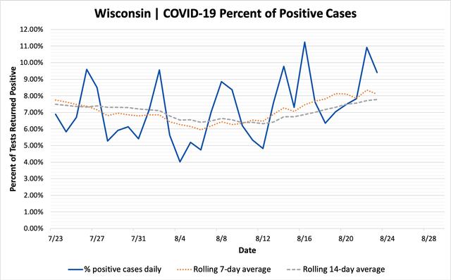 percent_positive_cases_08232020.png
