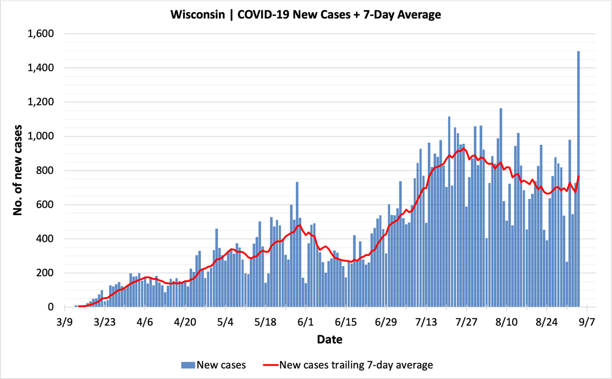 Daily Wisconsin COVID-19 Update: Reporting Fix Causes ...