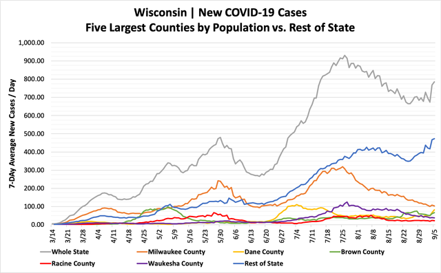 Daily Wisconsin Covid 19 Update 946 New Cases 15 Deaths Shepherd Express