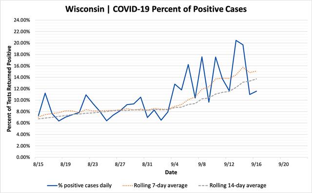 percent_positive_cases_09162020.png