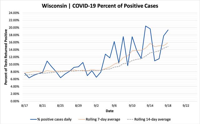 percent_positive_cases_09182020.png