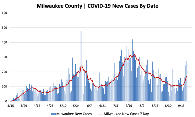 09192020_mkecountycases.png