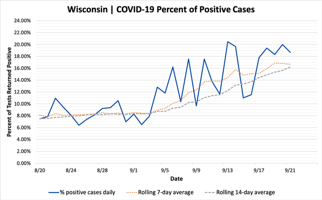 percent_positive_cases_09212020.png