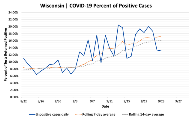 percent_positive_cases_09232020.png