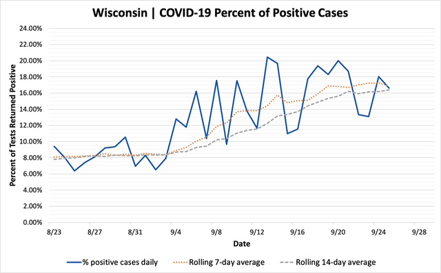 percent_positive_cases_09252020.png