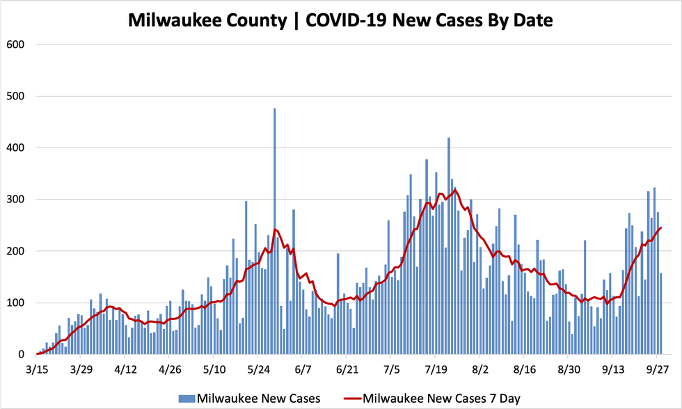 Daily Wisconsin COVID-19 Update: Hotspots Emerging in ...